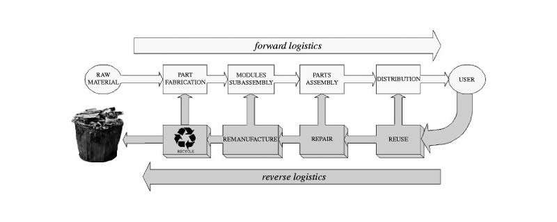 Reverse Logistics in a Circular Economy
